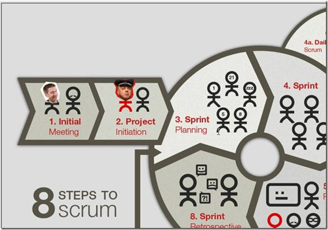 Adam Cogan's ideal Scrum diagram